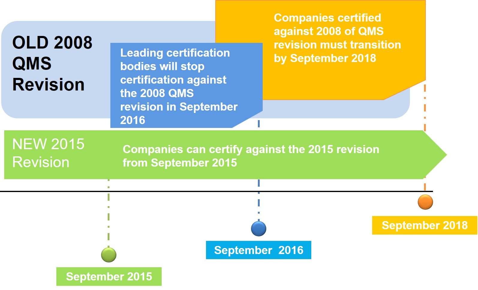 ISO 9001:2015 – Shifting Gears in the New Quality Management