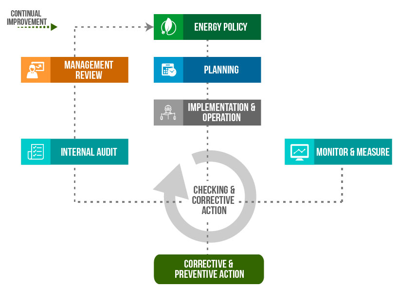 energy-management_Energy Management System in the Philippines | ECC International