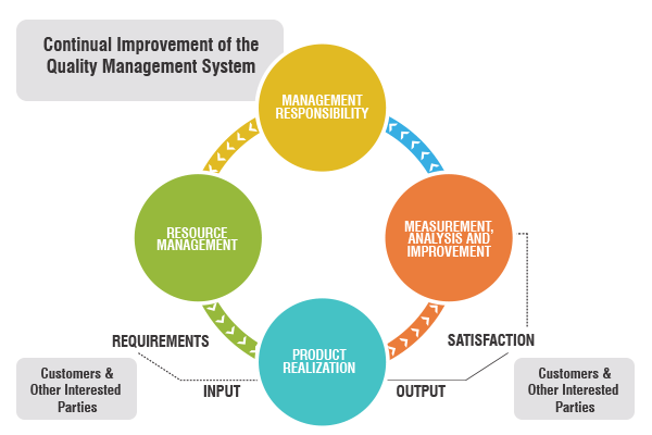 iso quality management system requirements
